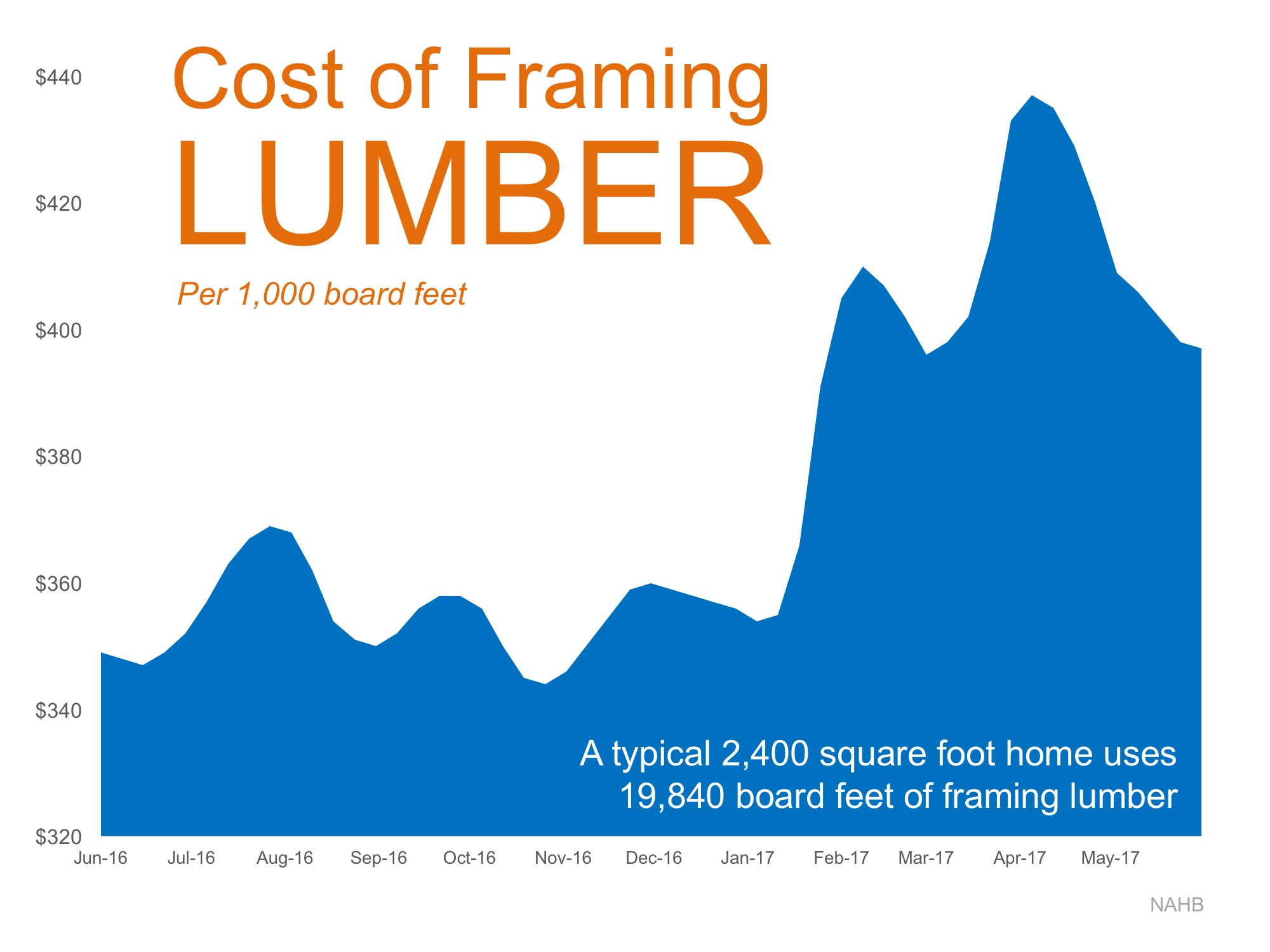 Cost of Framing Lumber | Simplifying The Market