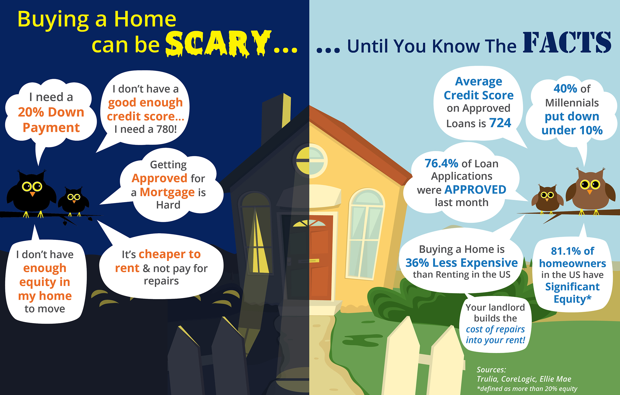 Buying a Home Can Be Scary... Unless You Know the Facts [INFOGRAPHIC] | Simplifying The Market