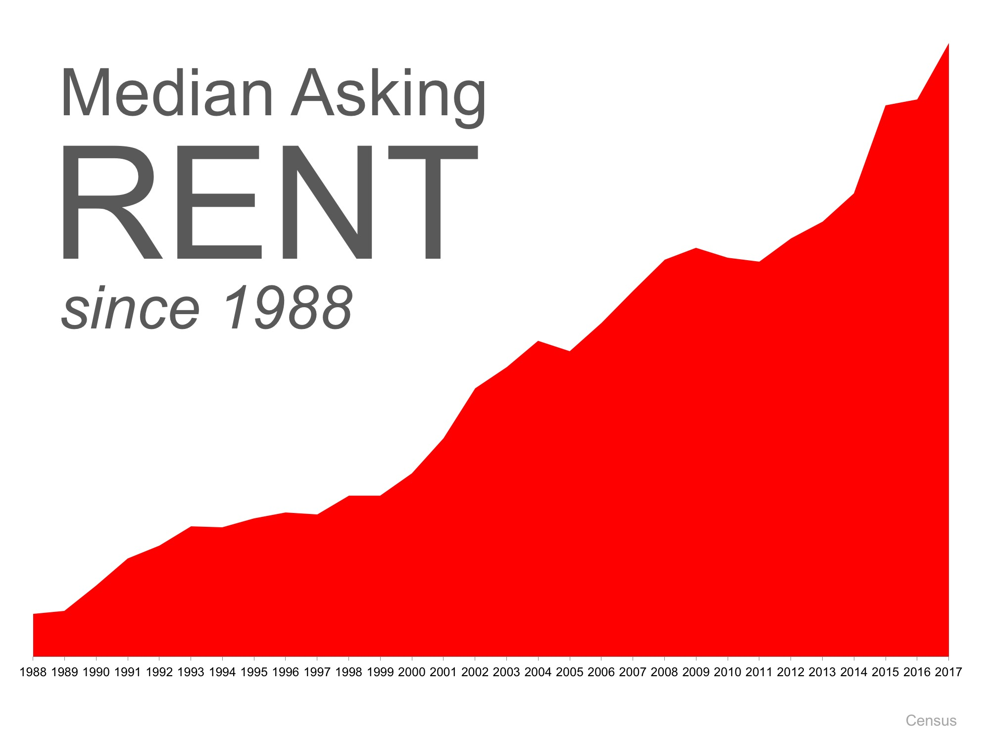 Should Boomers Buy or Rent after Selling?   Simplifying The Market