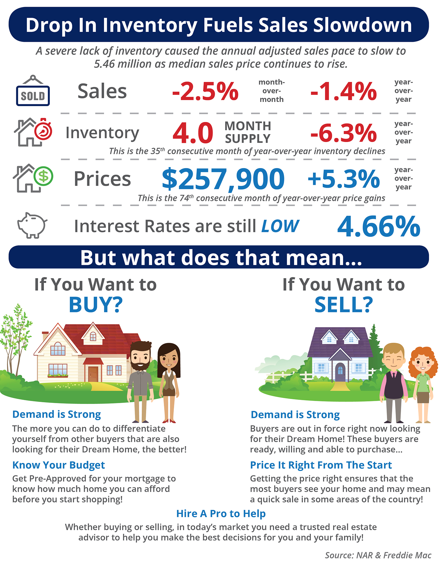 Drop in Inventory Fuels Sales Slowdown [INFOGRAPHIC] | Simplifying The Market
