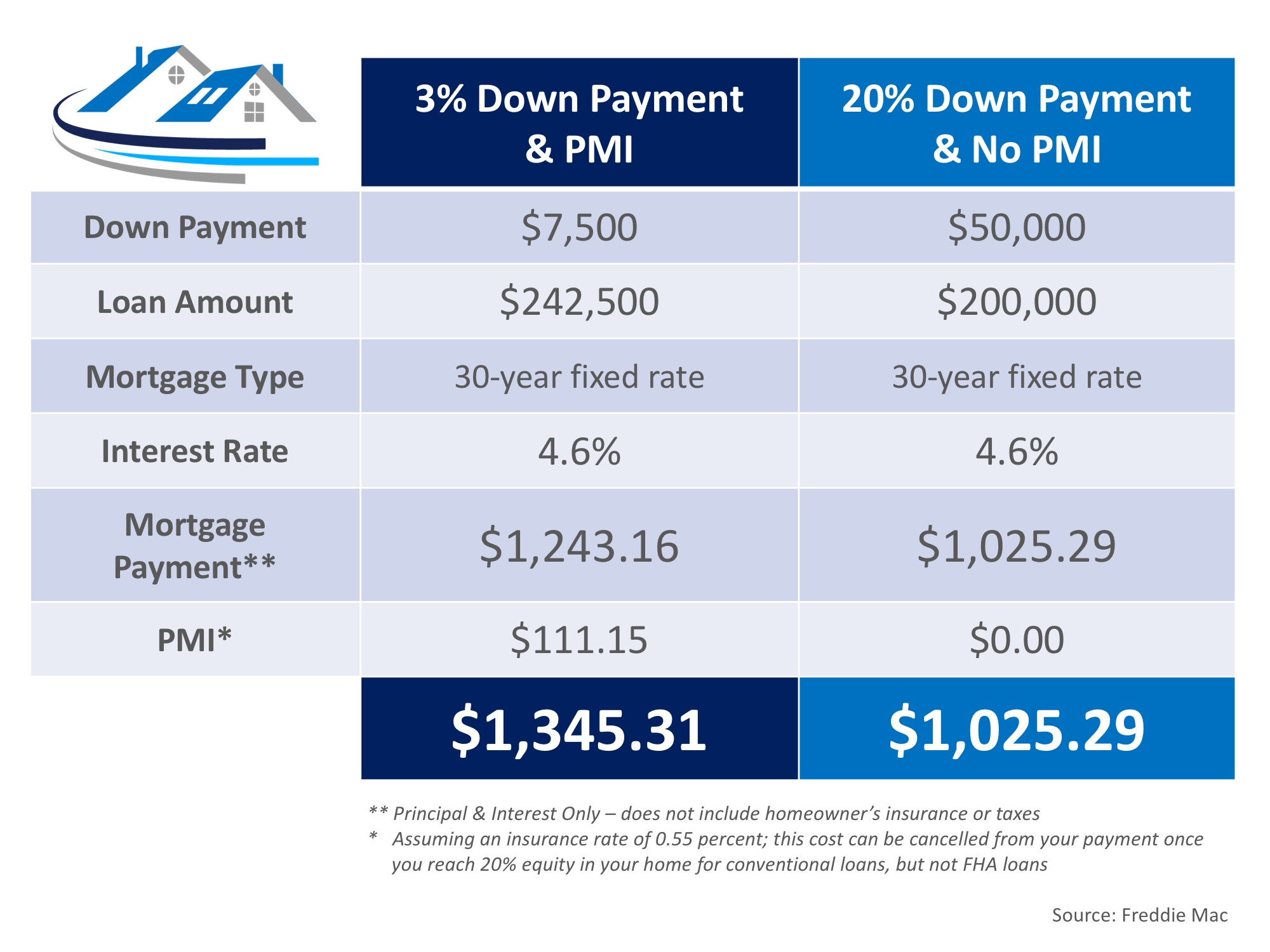 The Cost of NOT Paying PMI | Simplifying The Market