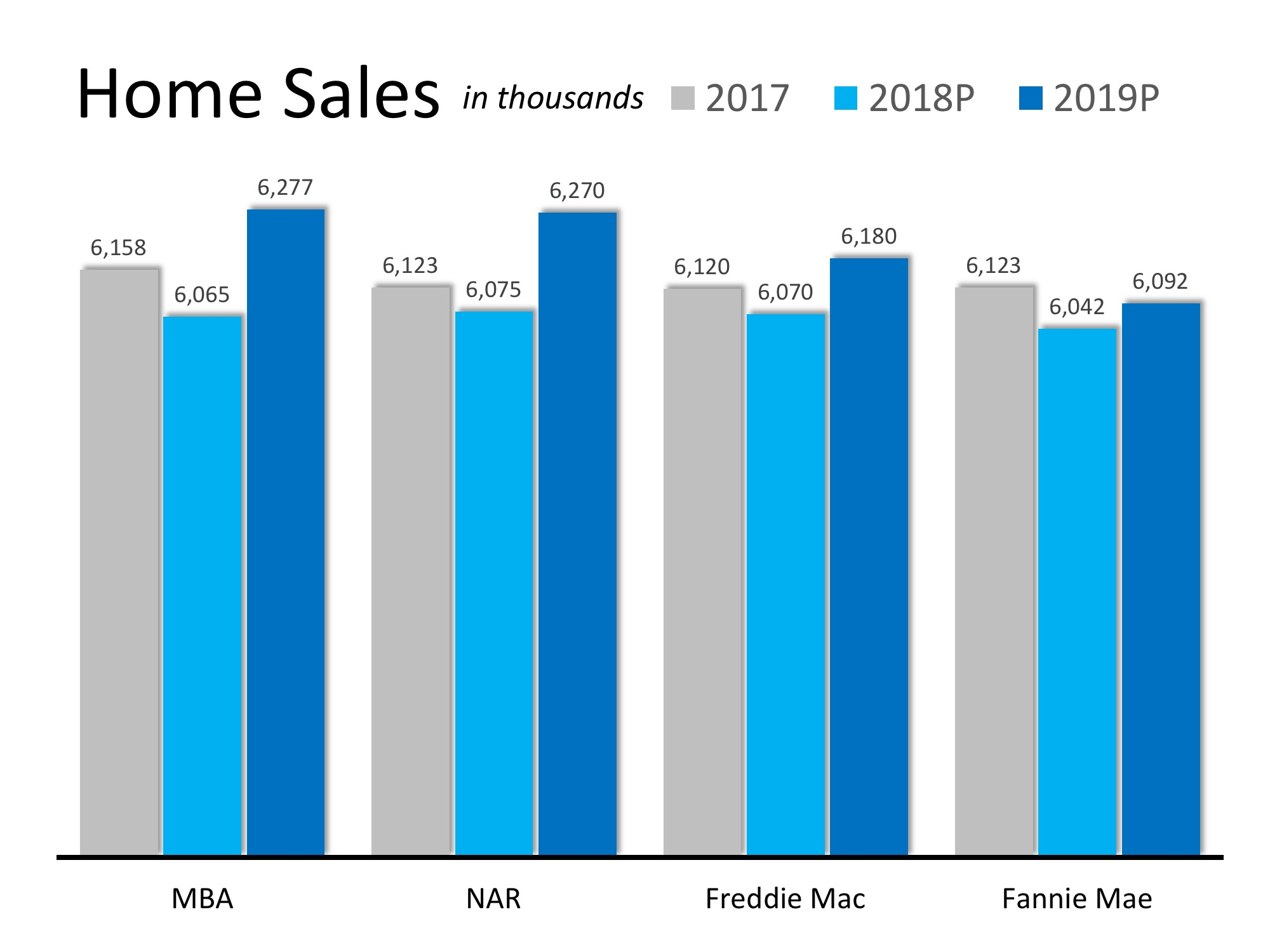 How Will Home Sales Measure Up Next Year? | Simplifying The Market