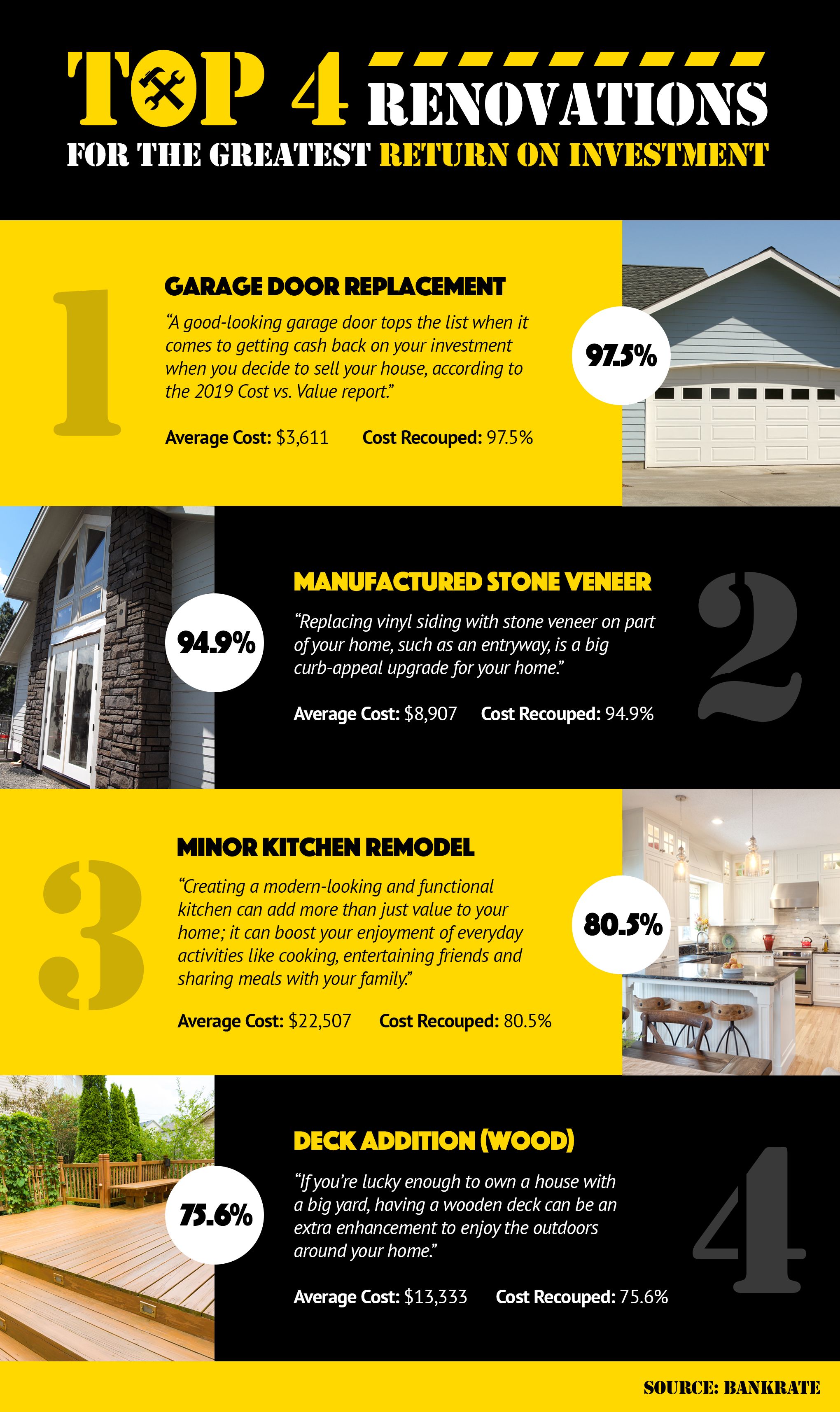 Top 4 Renovations for the Greatest Return on Investment! [INFOGRAPHIC] | Simplifying The Market