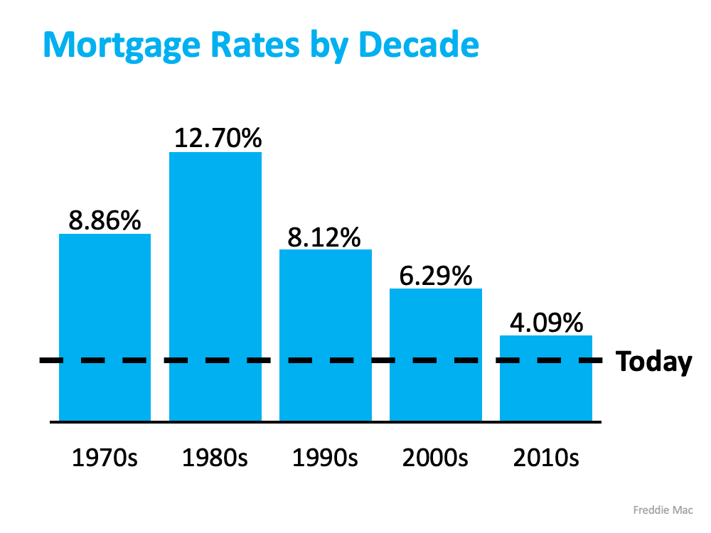 What You Should Do Before Interest Rates Rise | Simplifying The Market